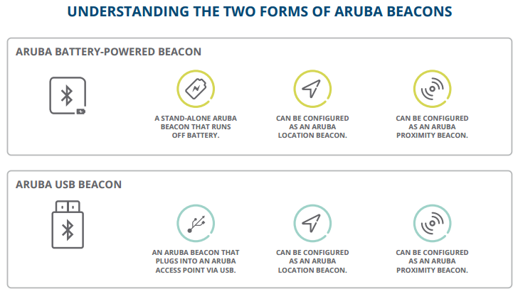 Understanding the Two Forms of Aruba Beacons